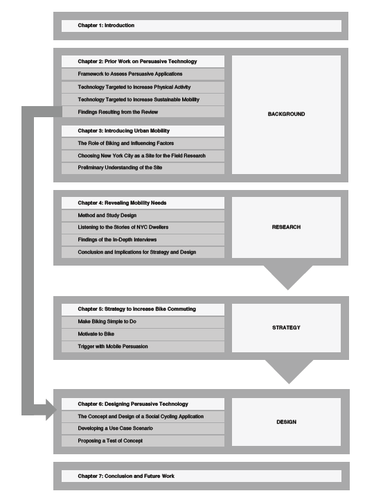 Structure of a phd thesis