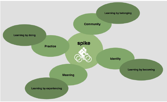 Concept of Social Cycling